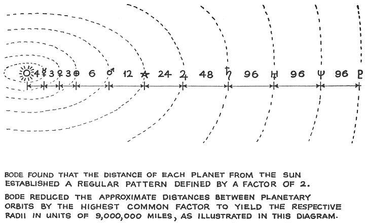 distances between planets. etween the planets: Sun 4