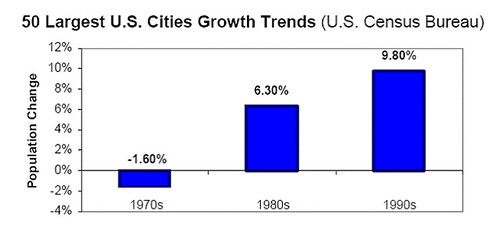 central cities have rebounded from their decline (by: Todd Litman)