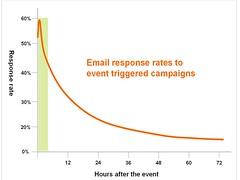 Retargeting time impact