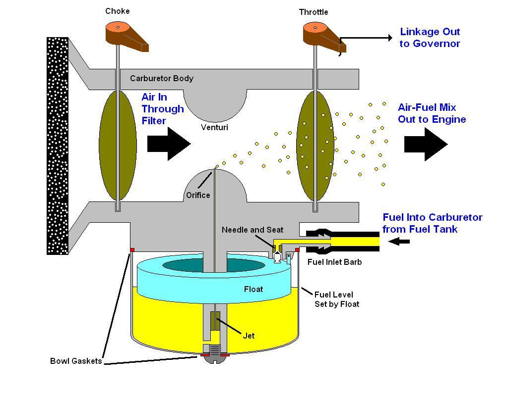 champion generator carb diagram wiring diagrams 10 HP Briggs Carburetor Diagram generator carburetor diagram wiring diagram general bosch generator diagram champion generator carb diagram