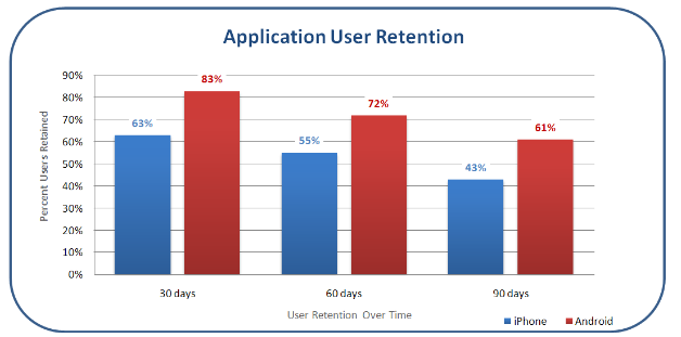 android vs iphone-app-retention