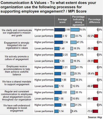 Employee Engagement Process - High-Performers