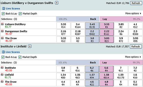 irish_league_soccer_betting