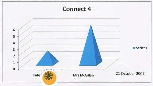 Taite's graph