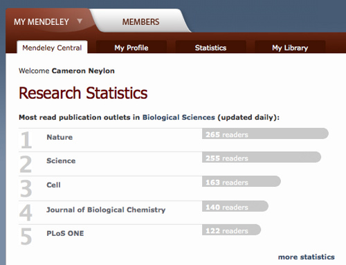 Mendeley research stats pg
