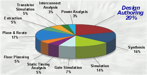Figure 2: Where a Designer Spends All His Time, Source: Xilinx, 2004