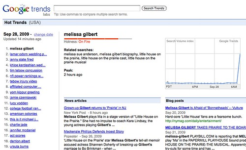 Google Trends: Melissa Gilbert