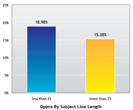 Subject lines by length