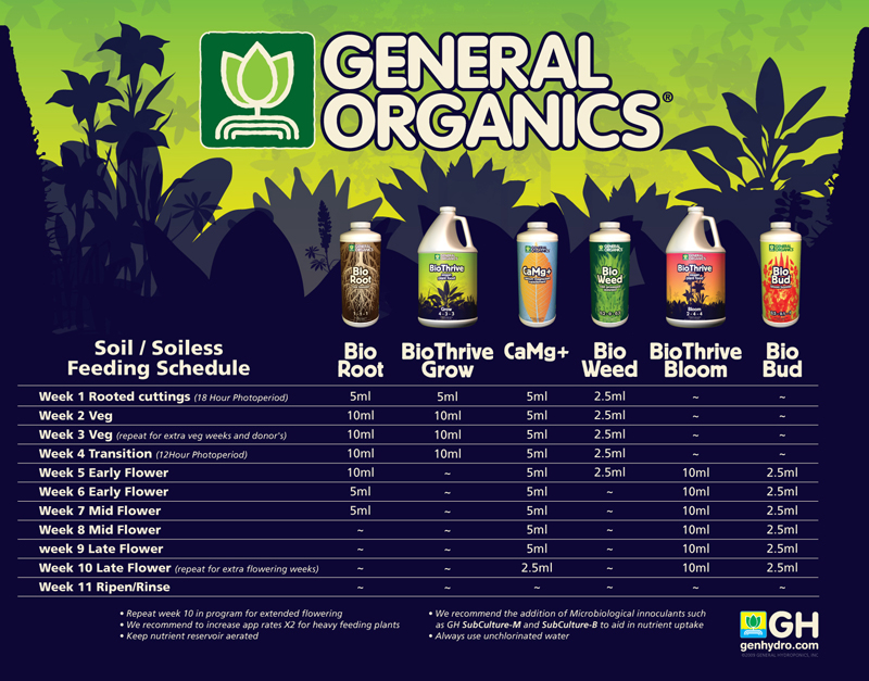 general organics growing in coco coir international cannagraphic magazine forums. Black Bedroom Furniture Sets. Home Design Ideas