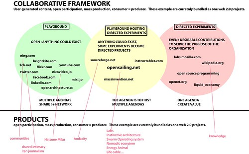 Collaborative framework draft, Hiromi Ozaki + Cesar Harada