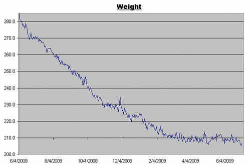 Weight Log for July 3, 2009