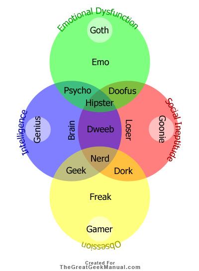 the great geek manual picture of the week social venn diagram : geek venn diagram - findchart.co