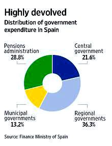 9i25 WSJ Estructura del gasto público en España