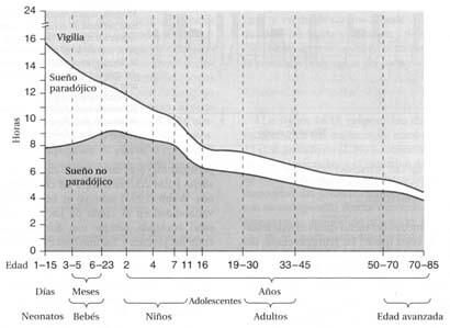 Gráfica disminución del sueño