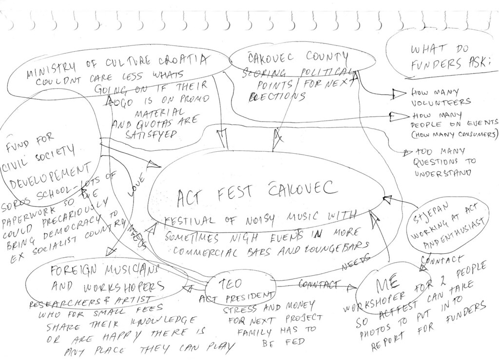 ACTFest diagram