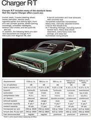 1968 Dodge Charger R/T (coconv) Tags: pictures auto door old 2 two art classic cars hardtop car vintage magazine advertising cards photo flyer automobile post image photos muscle antique postcard ad picture images advertisement vehicles photographs card photograph postcards vehicle dodge 1968 mopar autos collectible collectors brochure coupe ilustration rt charger automobiles dealer 68 prestige
