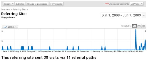 Videolicious.tv Traffic From Blogged.com - 06/08/09 by DavidErickson