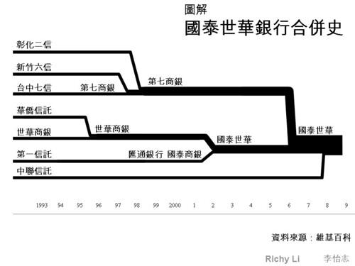 圖解簡報:國泰世華銀行合併史