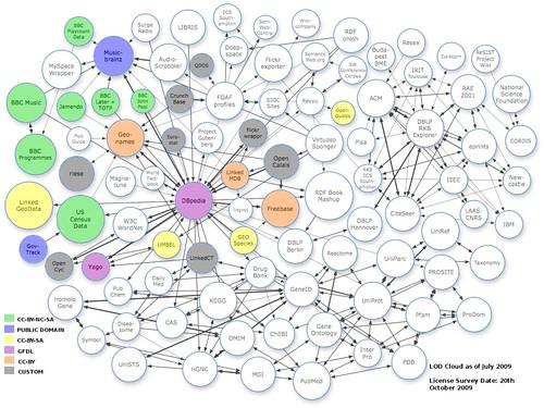 The Linking Open Data dataset cloud