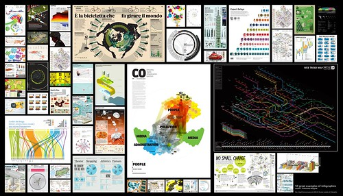 50 Great examples of infographics by VISup srl.