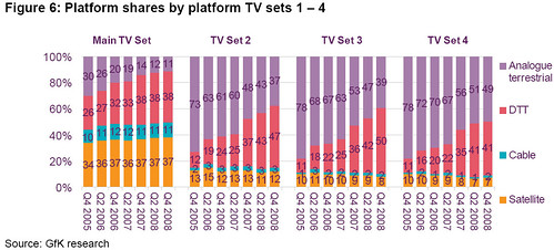 DTV Secondary TV Sets