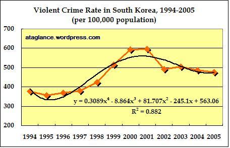 violent-crime-rate-1994-2005