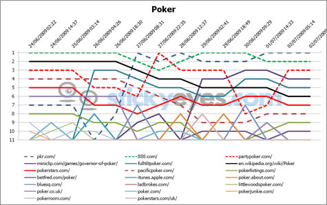 Poker SERP 24th June to 2nd July