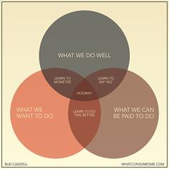 venn diagram by Bud Caddell