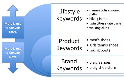 Lifestyle Keywords vs Product & Brand Keywords