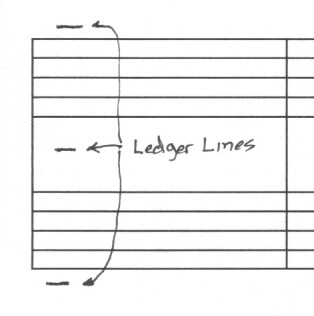 Symmetry with the Ledger Lines.