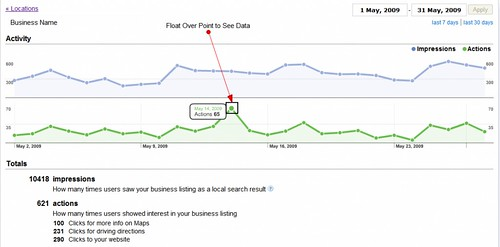 Google Local Business Center Reports