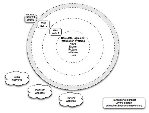 Layers of the web project