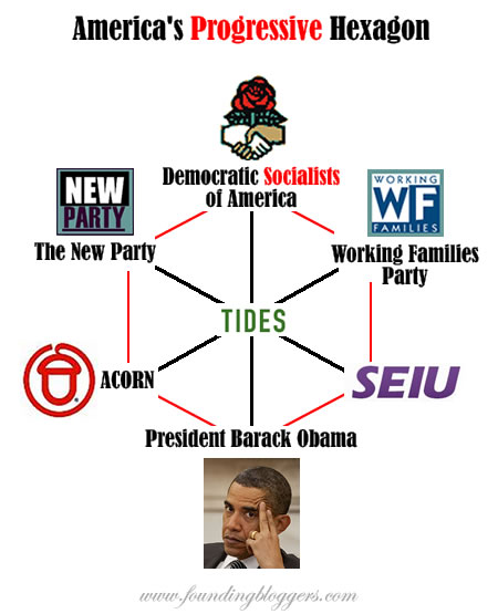 The Hexagon Of Progress: Barack Obama – Working Families Party – Democratic Socialists Of America – New Party – ACORN – SEIU