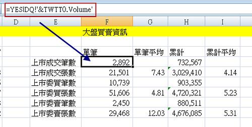 Yeswin 大盤買賣 DDE 公式@Excel