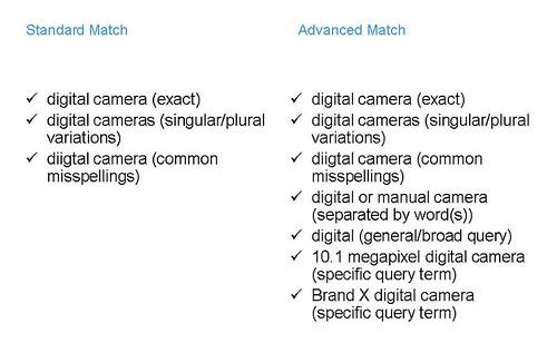 Yahoo Match Table