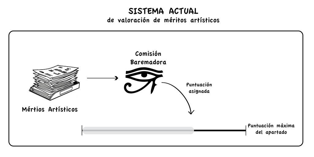 sistema actual meritos-01
