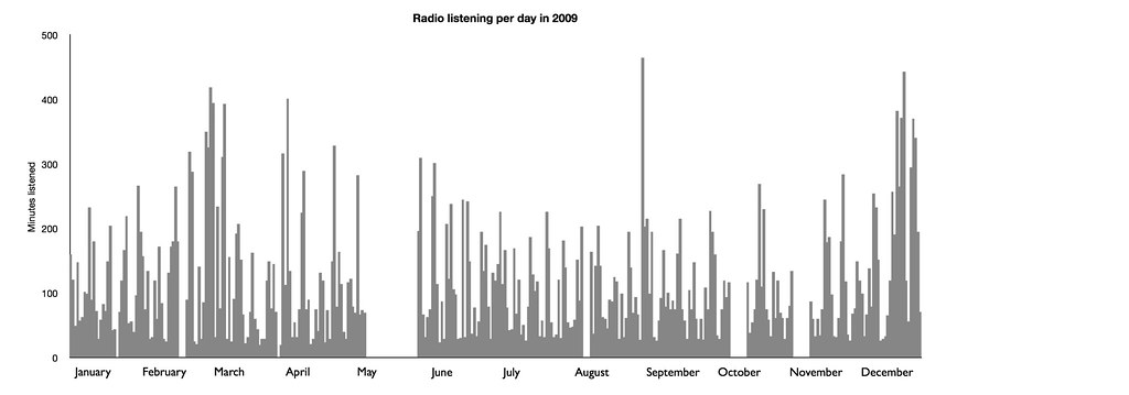 My daily radio listening in 2009