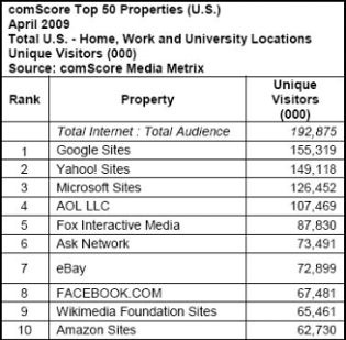 table of largest online properties April 2009
