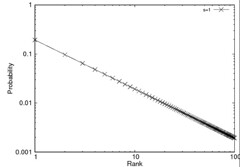 Zipf Distribution with log scale (s=1)