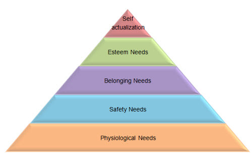 thang maslow 1 by you.
