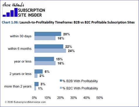 Anne Holland Ventures: Paid Content Subscription report