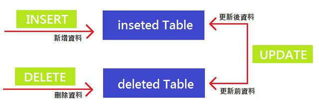 [SQL] Trigger - inserted & deleted Table - 2
