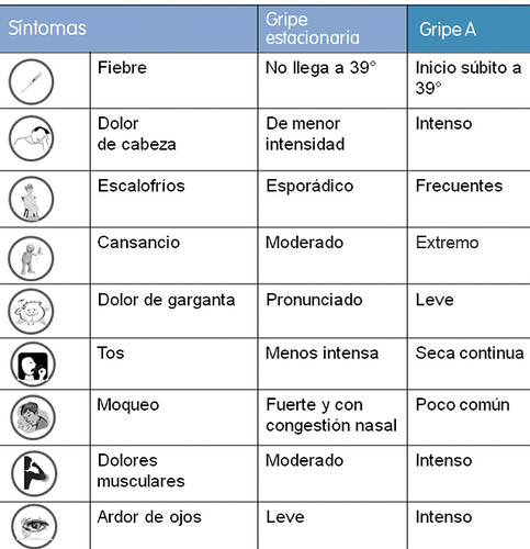 Diferencias entre los síntomas de la Gripe Estacionaria y la Gripe A