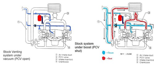 Why do I need a PCV valve or an oil seperator? - NASIOC