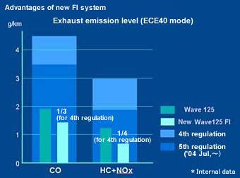 PGM-FI Honda Wave 125i Emissions