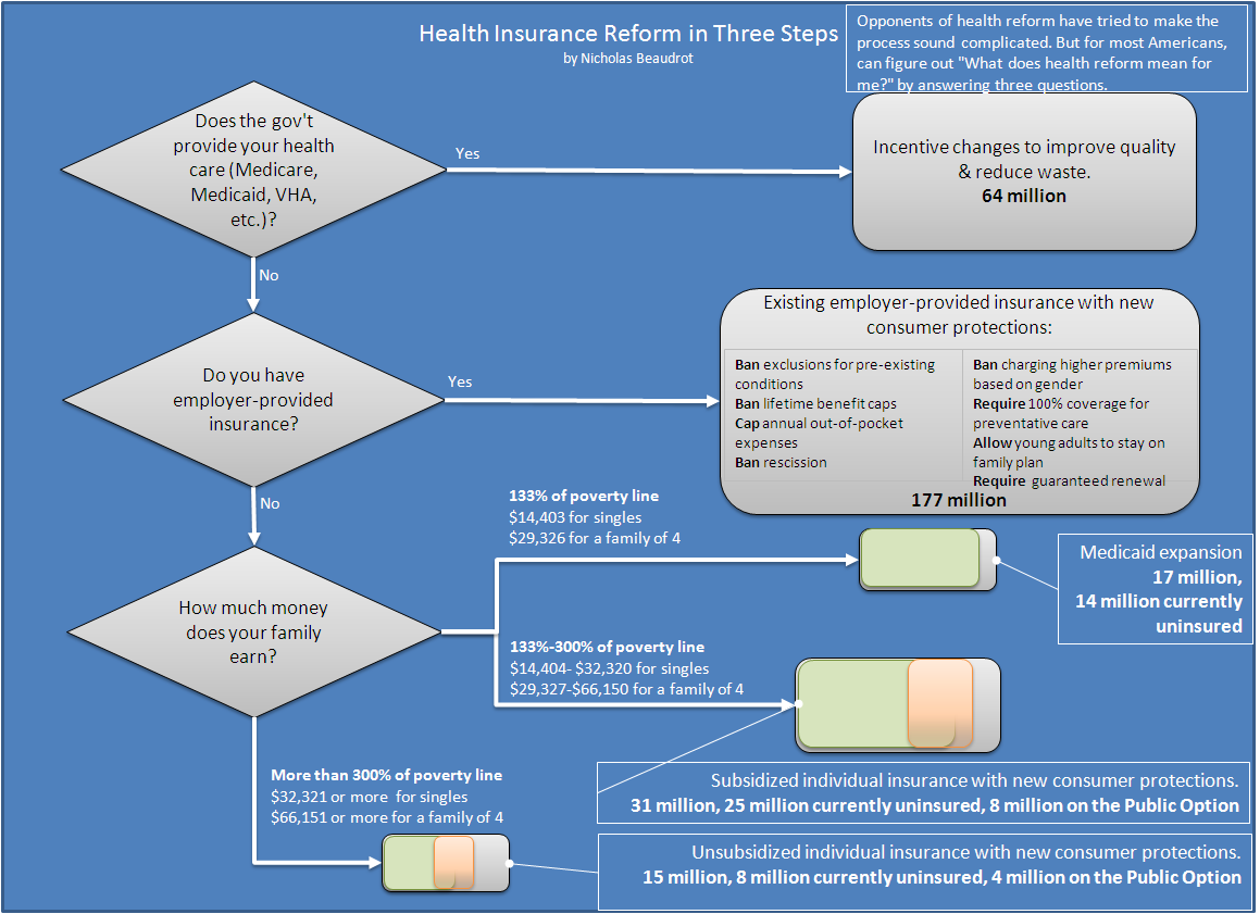 health reform flow chart