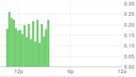 Google PowerMeter Stats