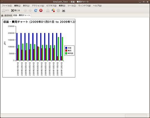GnuCash_収益・費用チャート