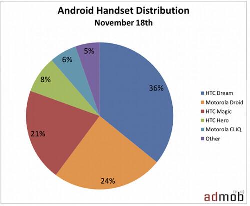 最新 Android 手機分佈圖
