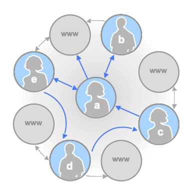 The social graph is an increasingly familiar online model. It represents the amplification and diffusion of a message through a user's friend network.